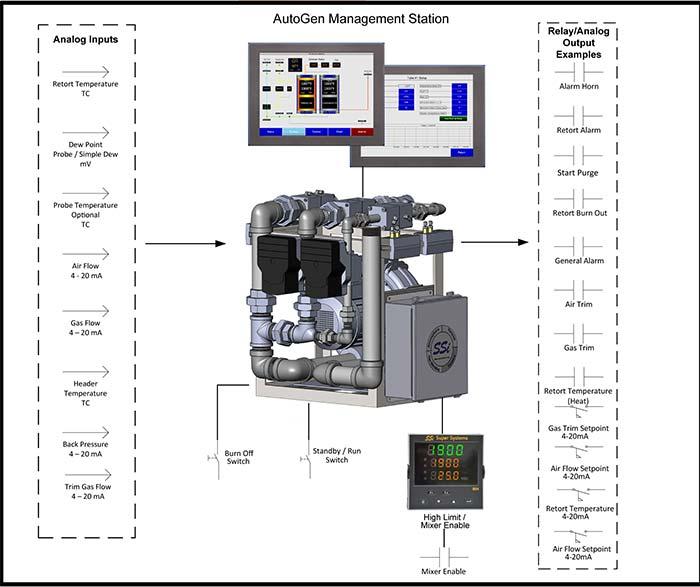 Endothermic Gas Generator Turndown Control System Super