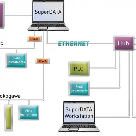 SCADA and HMI Software